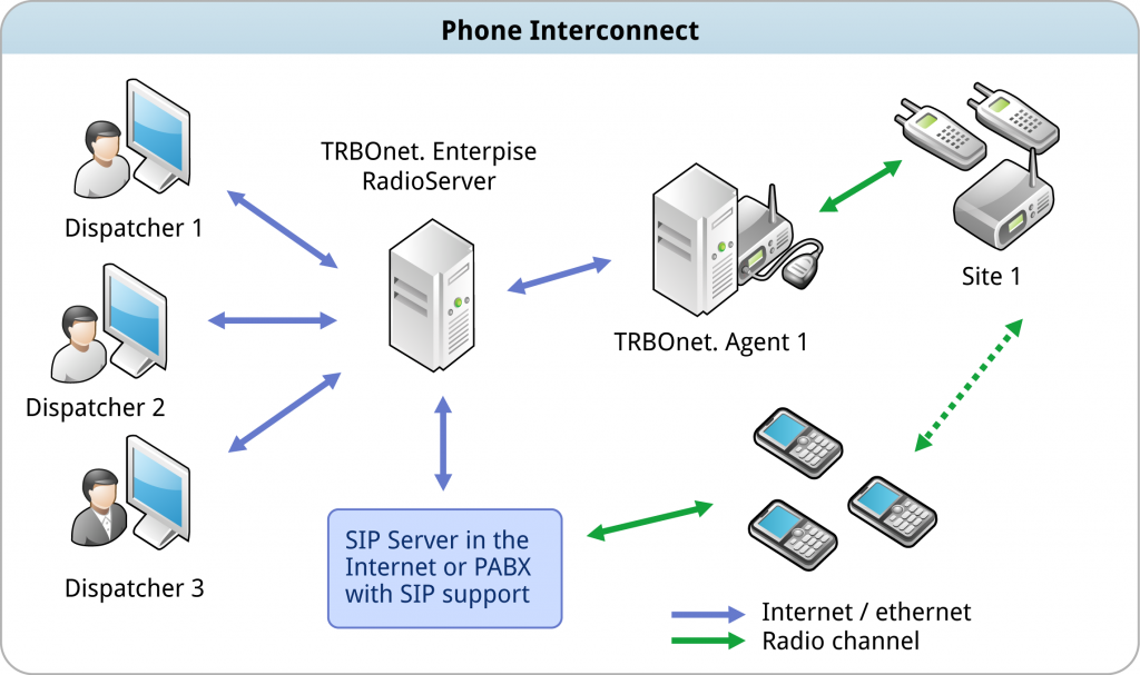 phone interconnect schema