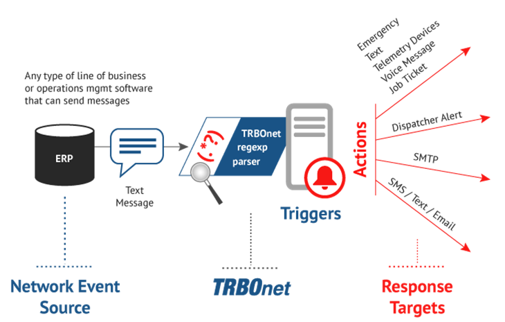 TRBOnet Event Management for MOTOTRBO